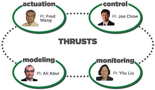 Research Thrusts: Actuation, Modeling, Control, Estimation