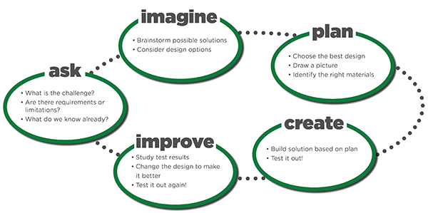 Engineering_Design_Process_web curent family engineering night how to guide
